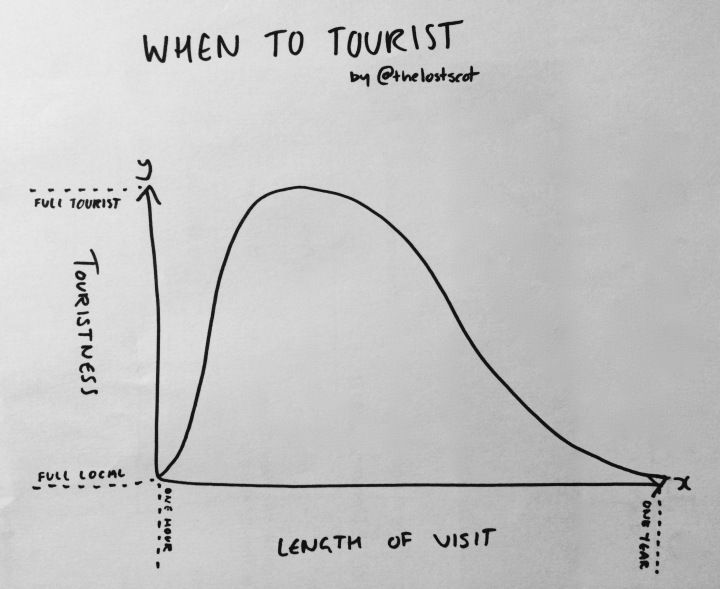When to Tourist
